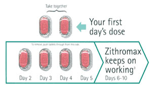 zithromax 3 day dosage lisinopril burning urination